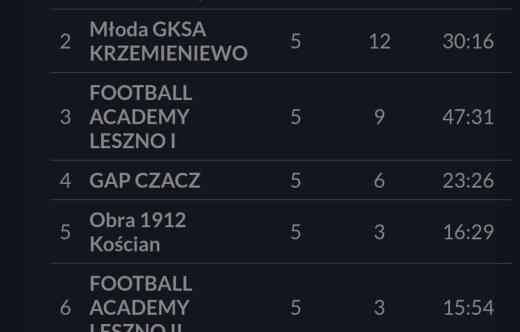 Grafika zawiera zestawienie ligi w tabeli.